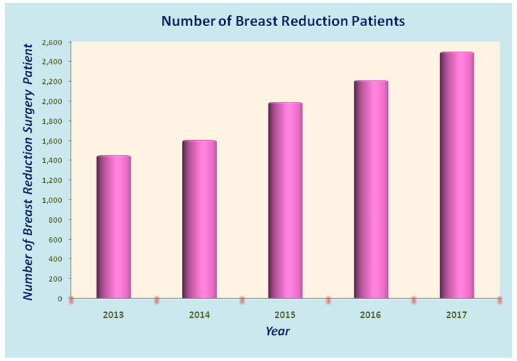 Breast Reduction Surgery In India at Affordable Prices