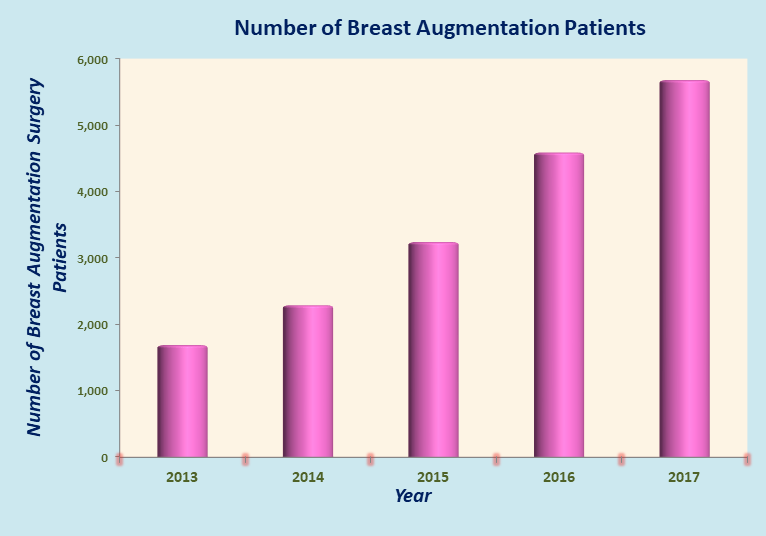 Low Cost Breast Augmentation in India