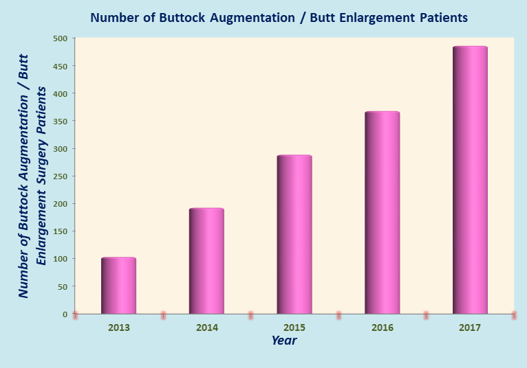 Low Cost Buttock Augmentation or Butt Enlargement Surgery in India