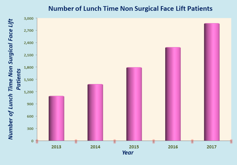 Low Cost Lunch Time Non Surgical Face Lift in India