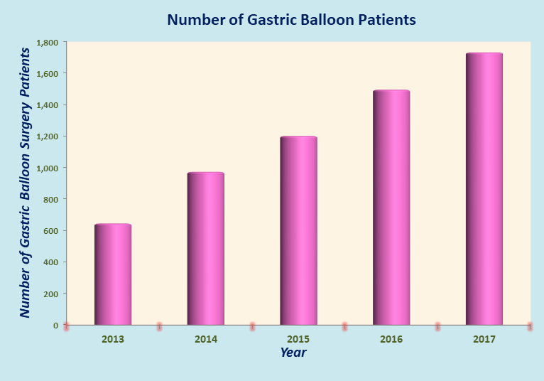 Gastric Balloon in India