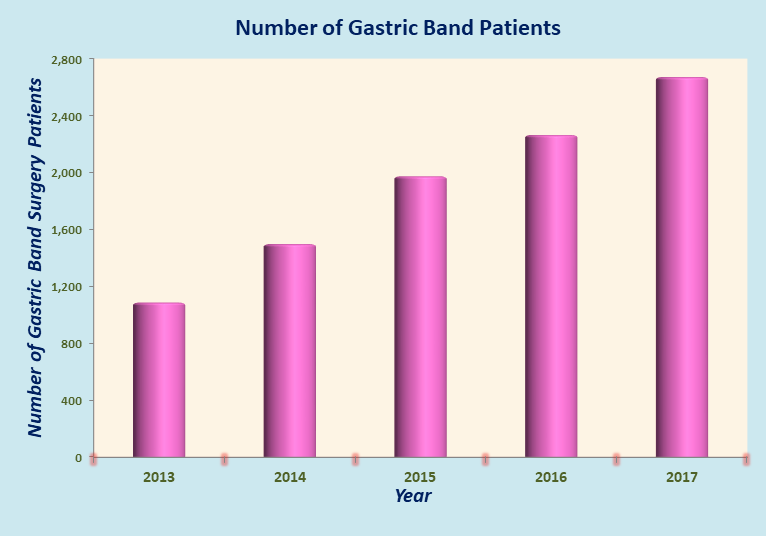 Affordable Gastric Band Surgery in India