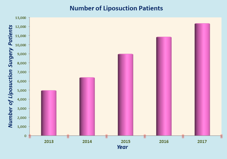 LIPOSUCTION IN INDIA: Best Price, Top Hospitals and Surgeons