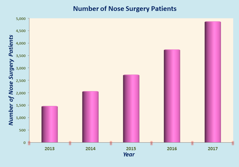 Low Cost Nose Surgery in India