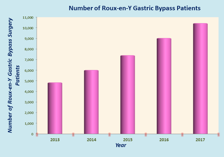 Low Cost Roux-en-Y Gastric Bypass in India